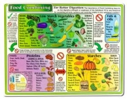 Food Combining Reference Chart