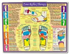 Zone Reflex Therapy Reference Chart