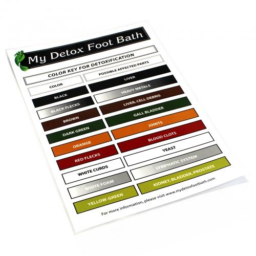 Laminated Detox Foot Bath Color Chart 11 X 17 Marketing Materials