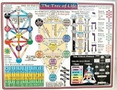 Kabala Tree of Life Reference Chart