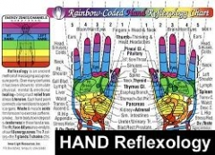 Rainbow Hand Reflexology/Acupressure Massage Chart