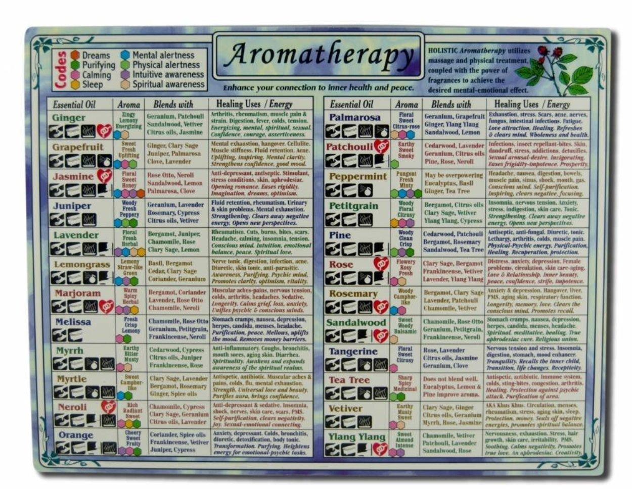 Aromatherapy chart awareness guides charts helion communications